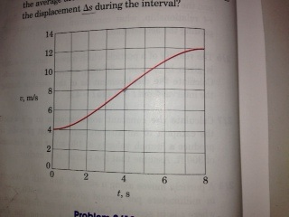 During an 8-second interval, the velocity of a par