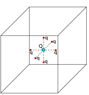 A cube of sidelength L = 1.90m encloses a charge Q
