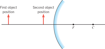 An object is placed in front of a convex mirror wi