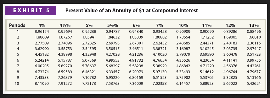 solved  present value of  1 at compound interest compute b