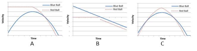 A blue ball is thrown upward with an initial speed