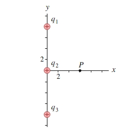 Three positive point charges are spaced equally al