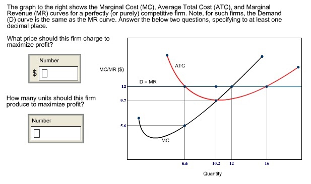 Cost and revenue curves essay