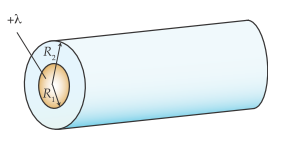 A long cylinder is composed of two parts. The core