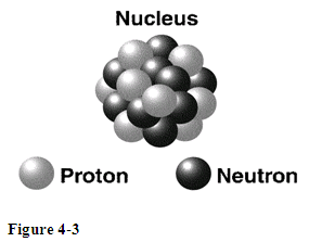 What is the charge on the subatomic particles repr