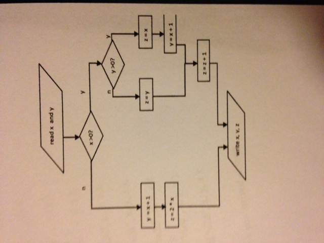 write a code segment for the following flow chart.