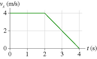 The velocity-versus-time graph is shown for a part