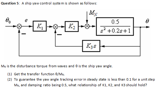 A ship yaw control system is shown as follows: Mn