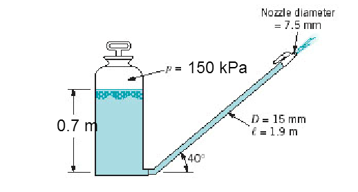 Solved ambient temperature water flows from a nozzle at