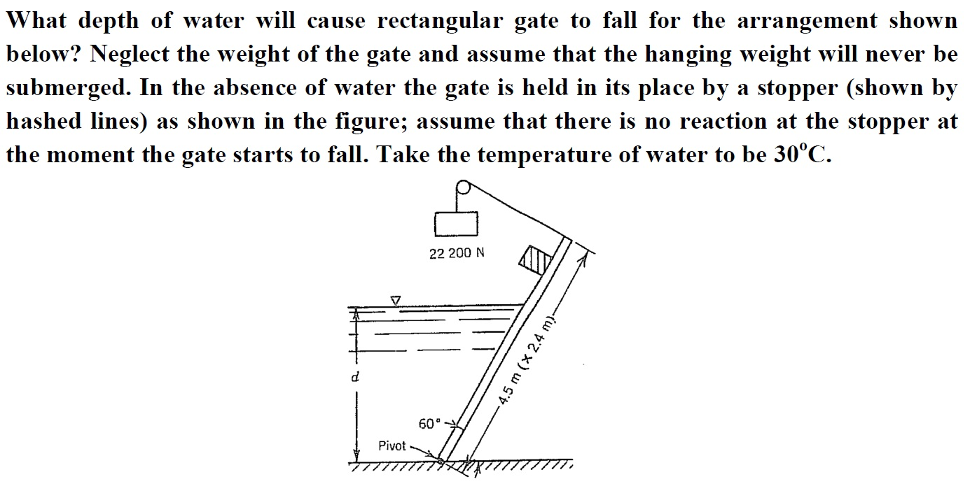 What depth of water will cause rectangular gate to