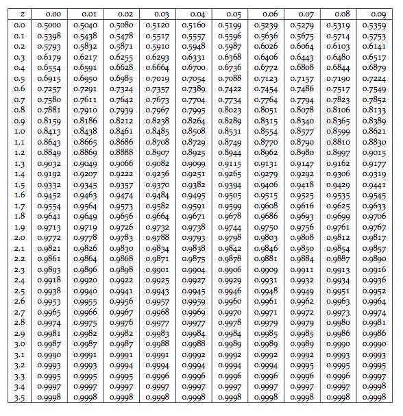 Standard score  Wikipedia