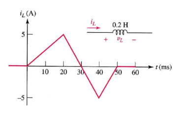 5. The graph shows the current as a function of ti