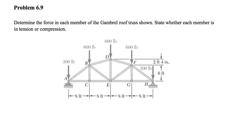 Determine The Force In Each Member Of The Gambrel