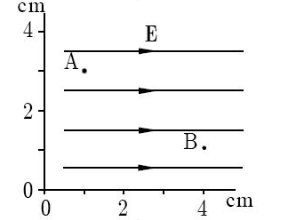 The field lines associated with a uniform electric