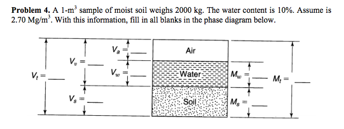 Diagram of soil sample images how to guide and refrence for Physical properties of soil wikipedia