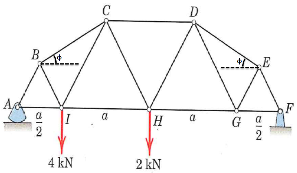 Determine the forces in the bridge truss in member