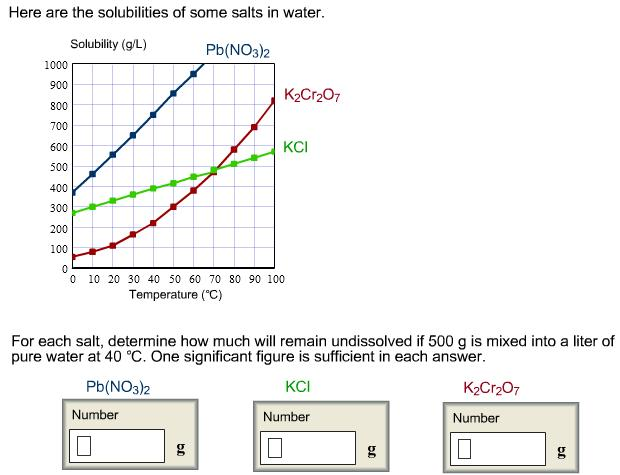 Image for Here are the solubilities of some salts in water. For each salt, determine how much will remain undissolve