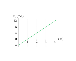 A particle starts from x_0 = 10\; {\rm m} at t_0 =