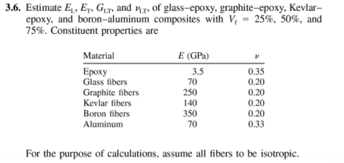 Estimate El, Er Glt, and Vlt, of glass-epoxy, grap