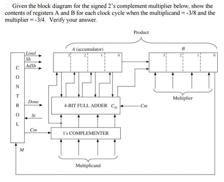 Solved  Given The Block Diagram For The Signed 2 U0026 39 S Complem