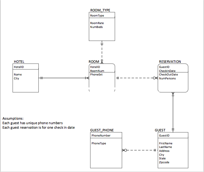 foreign key entity relationship diagram of hotel