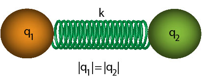 Two spheres of charge q1 and q2 that are equal in