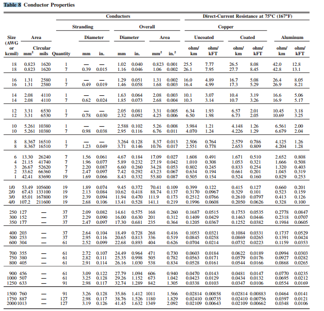 Solved a fully loaded 15kva 3ph 480v 120 240v transform for Nec table 373 6
