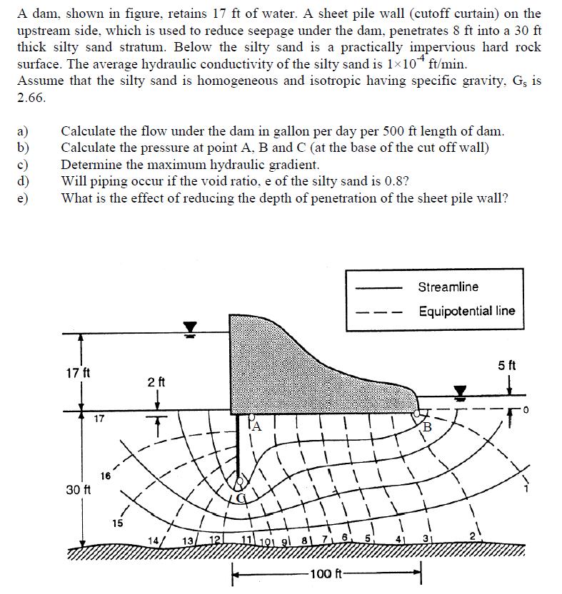 Sheet pile wall penetration detail