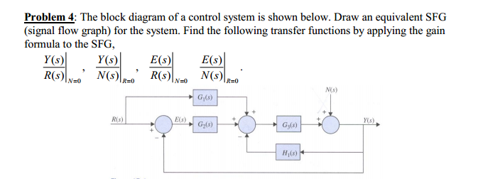 Solved  Problem 4  The Block Diagram Of A Control System I