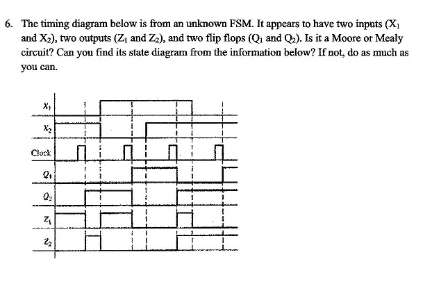 The timing diagram below is from an unknown FSM. I