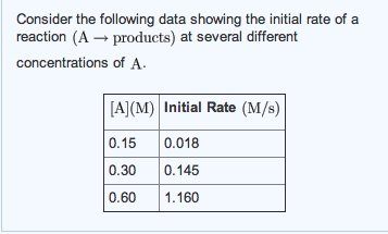 Consider the following data showing the initial ra