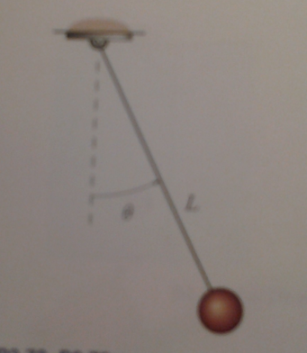 The angular acceleration of a simple pendulum is g