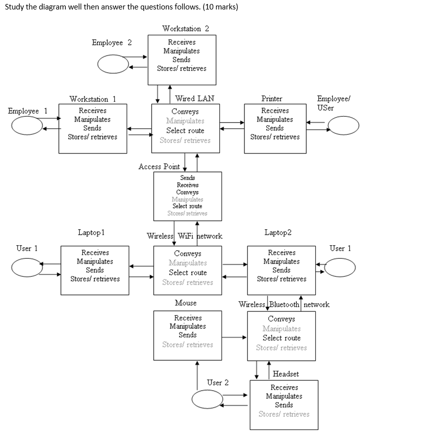 The Following Block Diagram Shows A Network Which