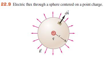 Electric flux through a sphere centered on a point