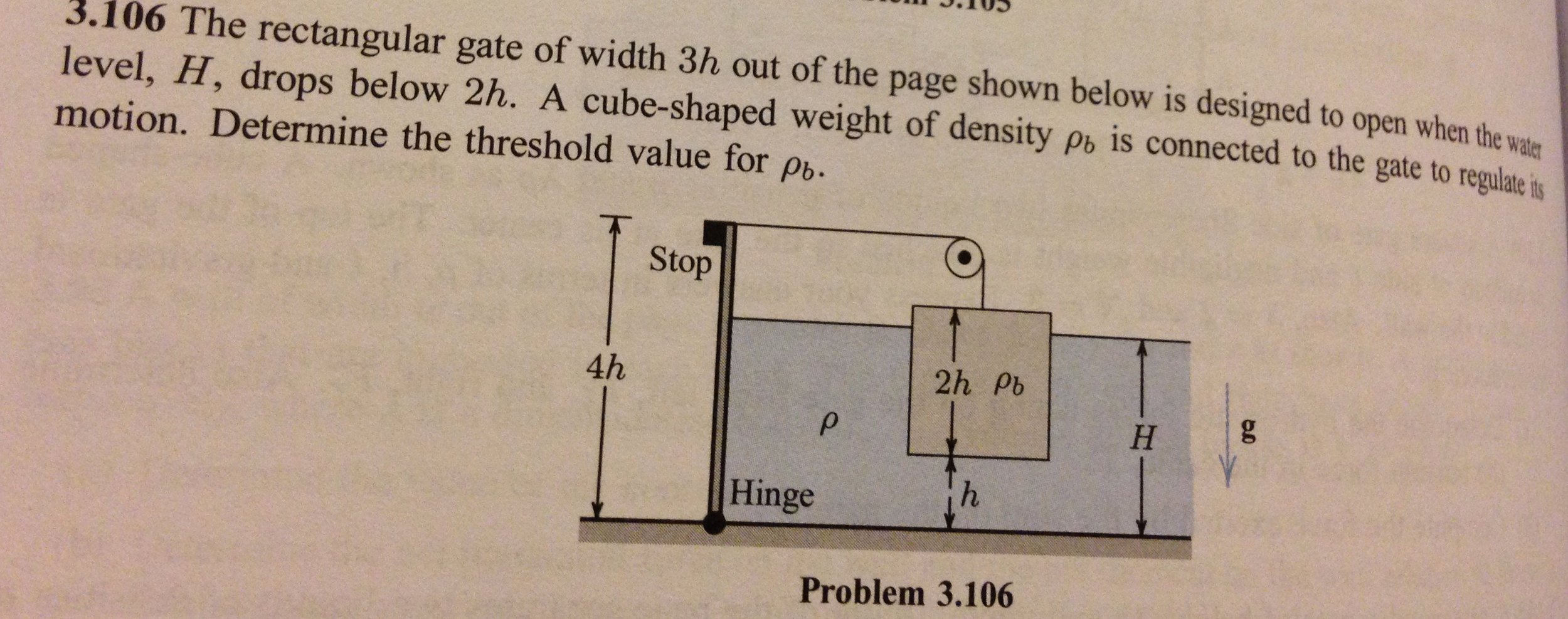 The rectangular gate of width 3h out of the page s
