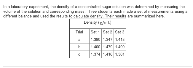 laboratory measurements and density 5 standard error of density measurement calculations shown page after table 3 using the correct significant figures the percent error in the density measurement is.