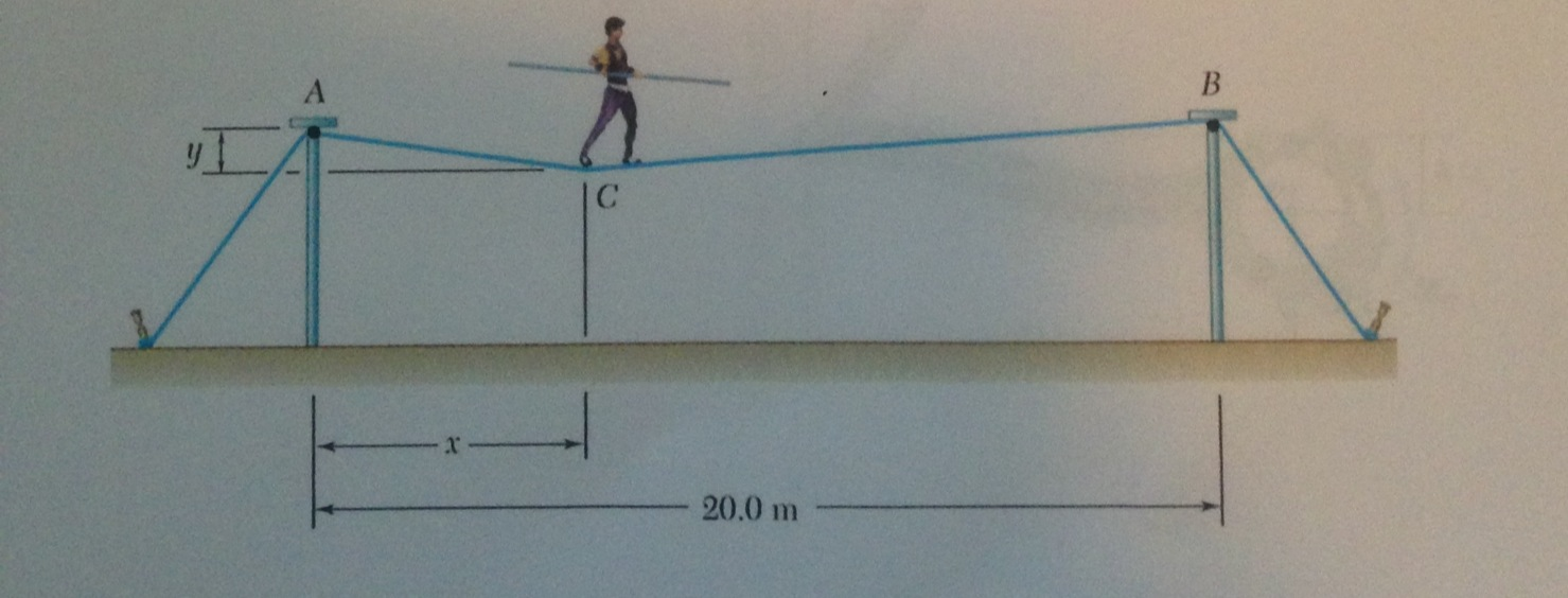 The combined weight of the tightrope walker and ba