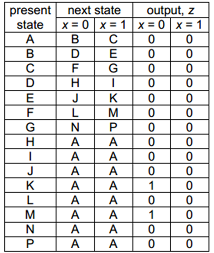 Starting from state A of the state table, find the