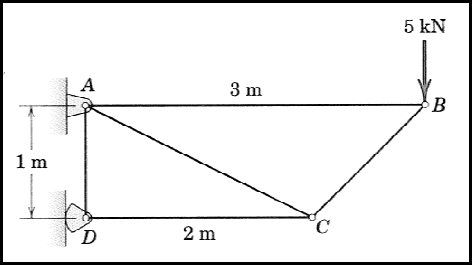 use method of joints to determine the force in eac