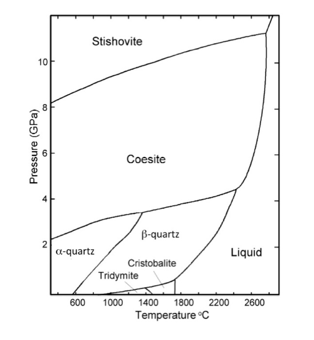 solved  from the phase diagram for pure sio2  silica  prov
