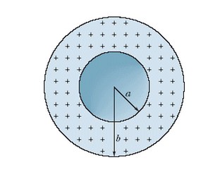 The figure shows a spherical shell with uniform vo