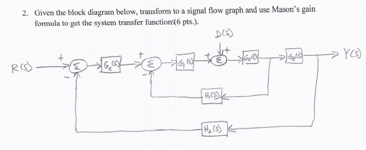 Given the block diagram below, transform to a sign