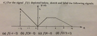 For the signal f(t) deocted below, sketch and labe