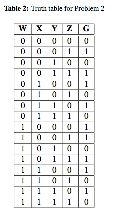 Table 2 shows the relationship between the inputs