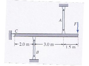 Bars A and B in the mechanism shown in the figure