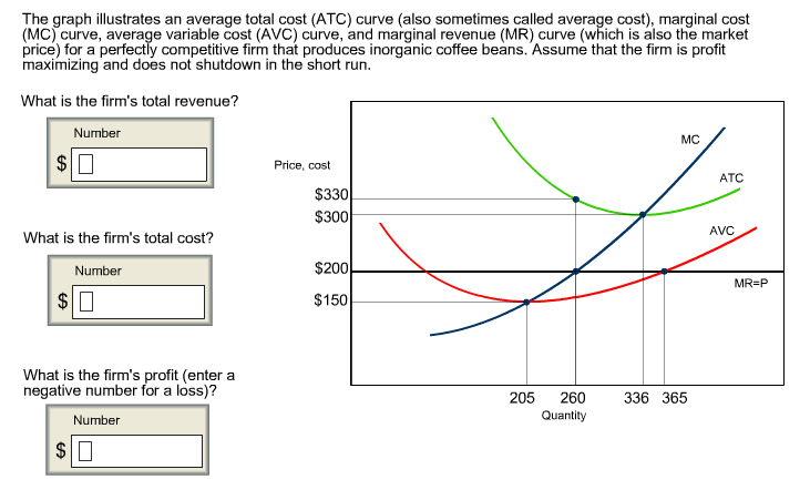 The Graph Illustrates An Average Total Cost (ATC ...
