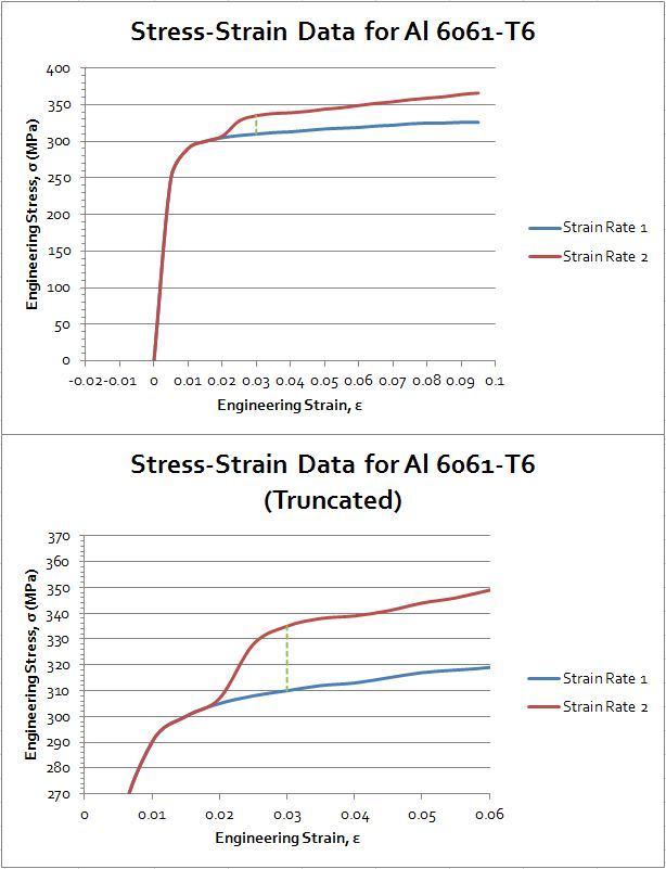 Strain Rate Dependence a Strain Rate Dependence Test