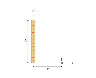 The figure (Figure 1) shows a thin rod of length L