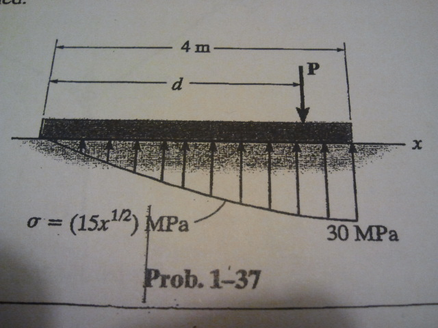 The plate has a width of 0.5 m. If the stress dist