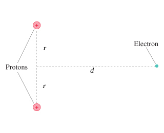 What is the electric potential energy of the elect